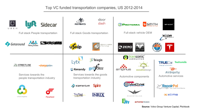 Top VC funded Transportation companies 2012-2014