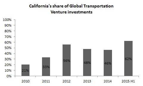 California share of global transportation VC investments