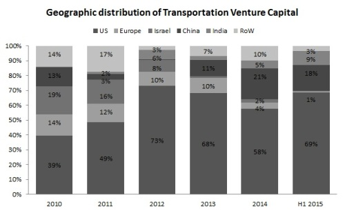 Geographical distribution of Transportation Venture deals