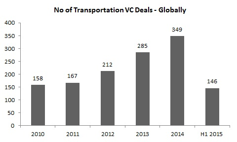 Number of transportation VC deals